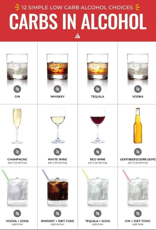 low carb alcohol rules