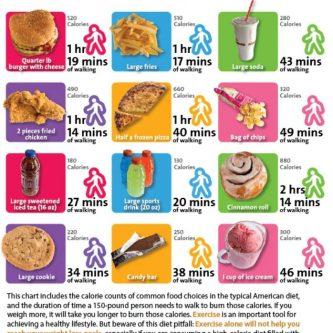 work off calories chart